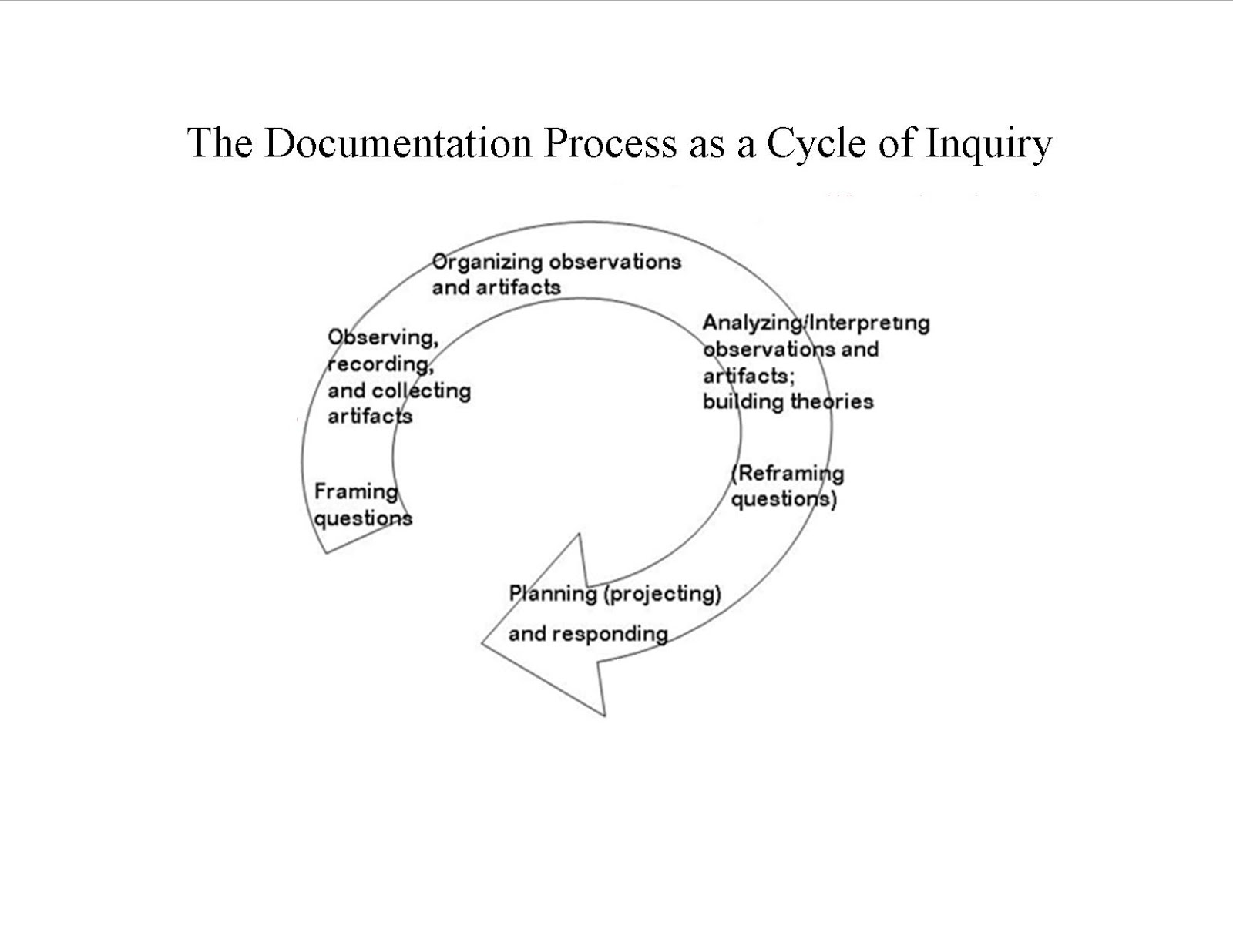 Cycle of inquiry and emergent curriculum child discovery for Emergent curriculum planning template